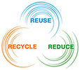 REUSE RECYCLE REDUCE (circles chain)