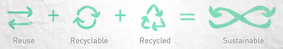 Reuse + Recyclable + Recycled = Sustainable