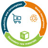 circular economy - general circle        Production & consumption - Waste management - Secondary raw materials