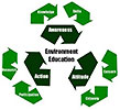 environment education (SG)