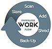 PAPERLESS WORK FLOW: Store Scan Add Shred Back-Up