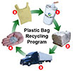 Plastic Bag Recycling Program (EU)