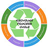 RECYCLING PROCESS CYCLE (stock)