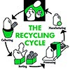 (consumer) recycling cycle