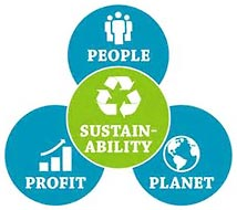 SUSTAINABILITY: PEOPLE, PROFIT, PLANET