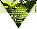 ERO WASTE [hierarchy]: Prevention - Re-use - Recycle/compost 